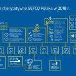 Jak pomagają pracownicy Gefco Polska?