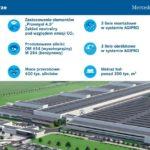 Kolejna faza budowy fabryki silników w Jaworze