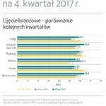 2017 rok wyjątkowo udany dla branży transportowej