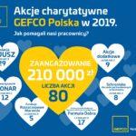 GEFCO podsumowuje działania CSR w Polsce